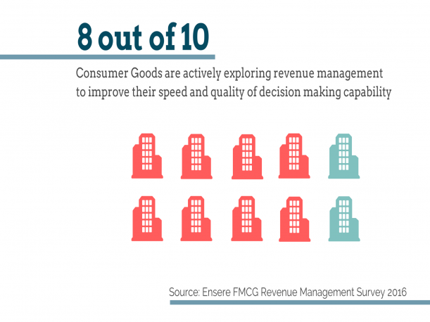 Consumer Goods – Old is NOT Gold anymore. It is time for a refresh.